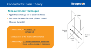 Measurement of Conductivity Theory - Electrode plates and current flow